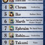 fire emblem heroes current choose your legends standings
