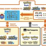 Pokemon Bank How it Works