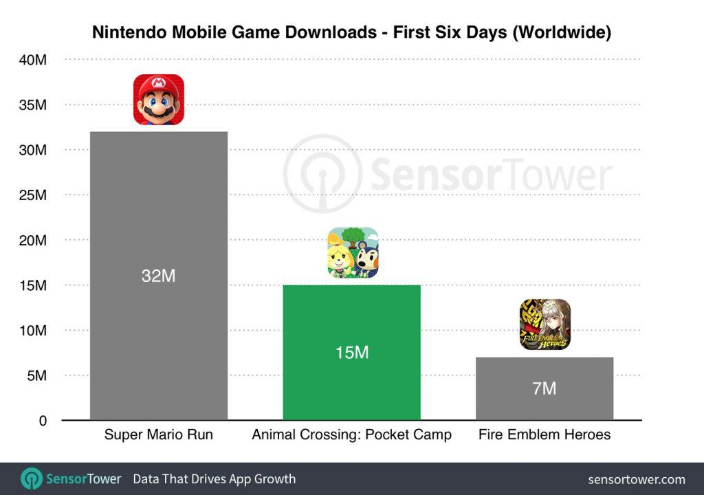 Nintendo Mobile App Downloads